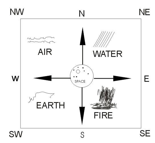 Elements of vastu shastra