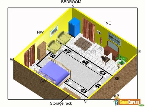 Vastu shastra home designs - House design plans