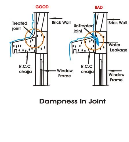 Dampness in joints
