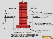 Cement Concrete and Brick Work in Foundation of Wall