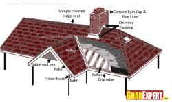 Parts of Dormer picture