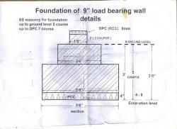 Load bearing stone foundation