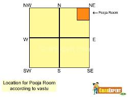 Pooja Room according to Vastu