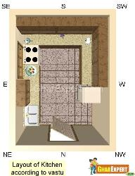 Layout of Kitchen according to Vastu