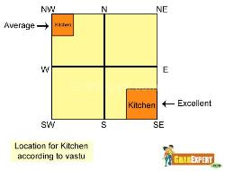 Location for Kitchen according to Vastu