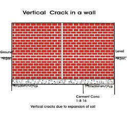 How to prevent cracks in building