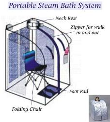 Portable Steam Bath System
