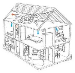 Diagram showing Central AC fitting