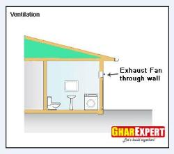 Exhaust Fan Placement in wall for bathroom ventilation